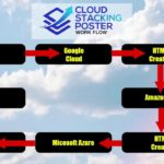 Cloud Stacking Poster REVIEW -  Highjack The High Domain Authority of The Cloud