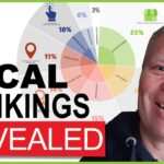 Local Search Ranking : What REALLY Matters In Percentages