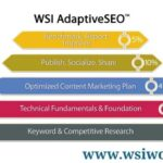 WSI Stream :- 5 Proven Methods to Boost Your Google Rankings using WSI AdaptiveSEO