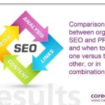 Aging Care Marketing - Improving Your SEO Strategy Improves Ranking